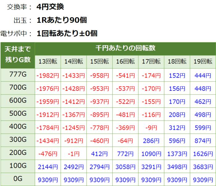 P戦国乙女6~暁の関ヶ原~甘デジ_天井期待値①