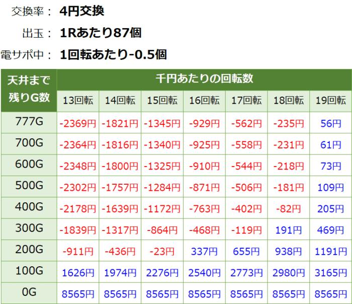 P戦国乙女6~暁の関ヶ原~甘デジ_天井期待値②