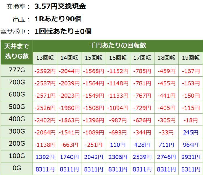 P戦国乙女6~暁の関ヶ原~甘デジ_天井期待値③