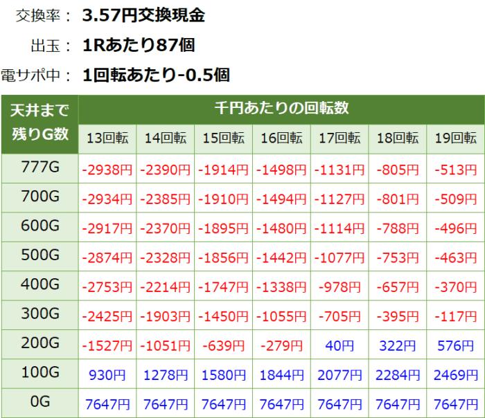 P戦国乙女6~暁の関ヶ原~甘デジ_天井期待値④