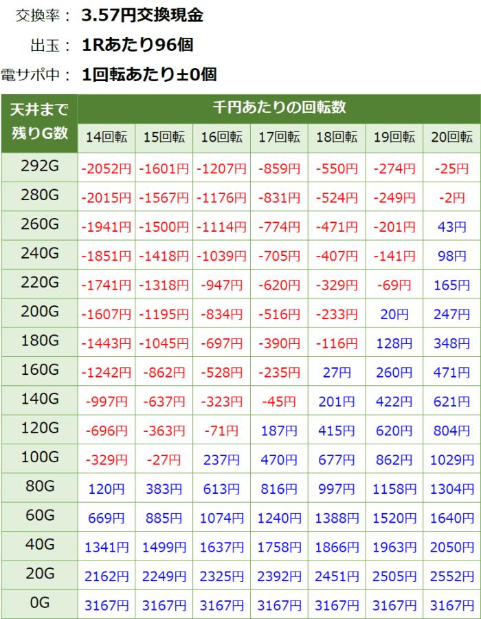 フィーバーパワフル_天井期待値③