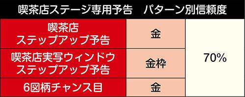 喫茶店ステージ専用予告信頼度