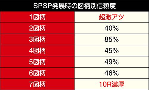 SPSPリーチ発展時の図柄別信頼度