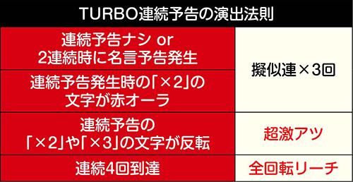 TURBO連続予告演出法則