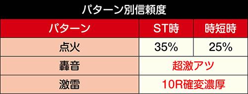 GO-ONゾーン信頼度