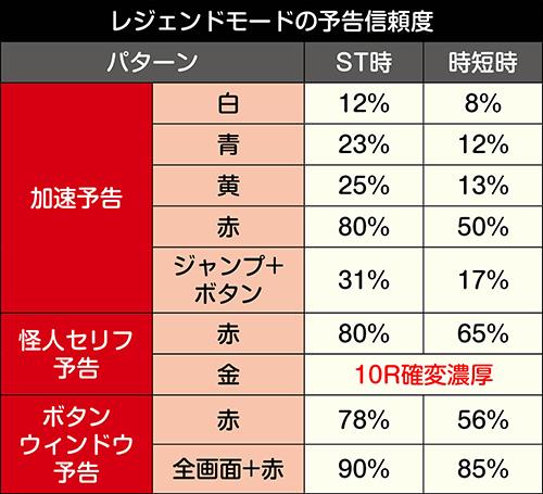 レジェンドモード_予告信頼度