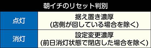 有利区間ランプ_リセット判別