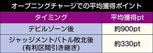オープニングチャージ_平均獲得pt