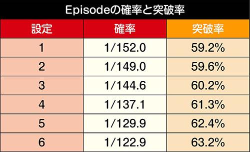 Episodeの確率と突破率