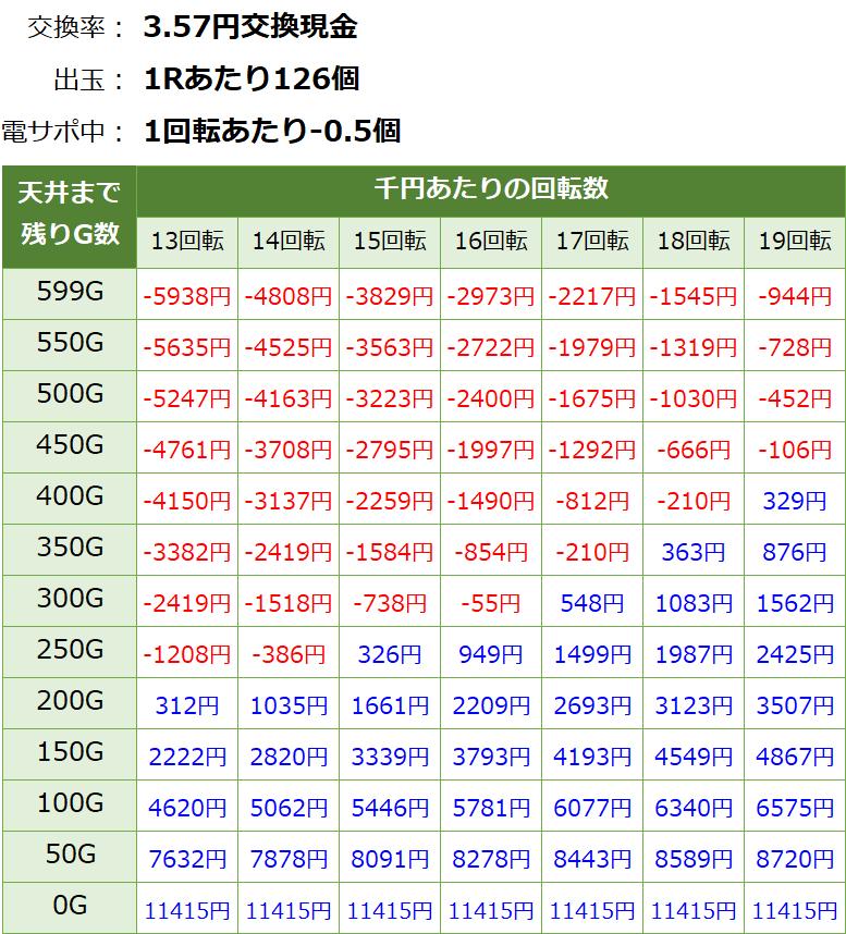 Pビビオペ 天井期待値4