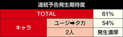 連続3回挑戦SP_ヤバいコンビ