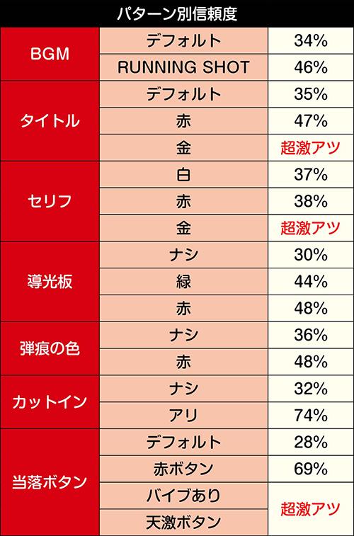 あぶない刑事最終話・悪夢_パターン別信頼度