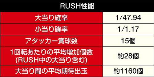 あぶない刑事RUSH_性能