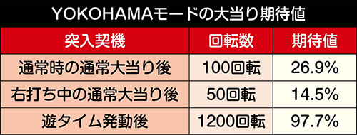 YOKOHAMAモード連チャン率