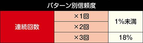 タカ&ユージ連続予告信頼度