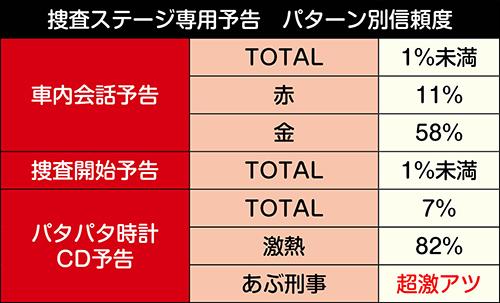 捜査ステージ専用予告_信頼度
