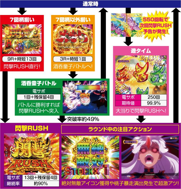 Pモモキュンソード閃撃_ゲームフロー