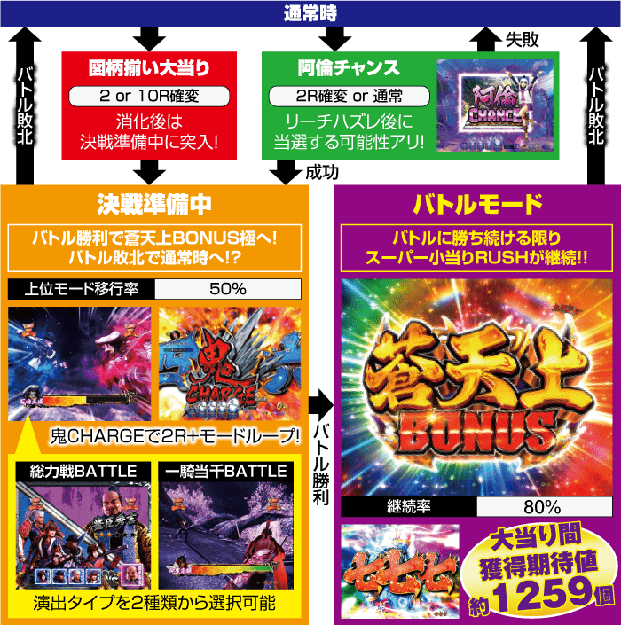 P新鬼武者_ゲームフロー