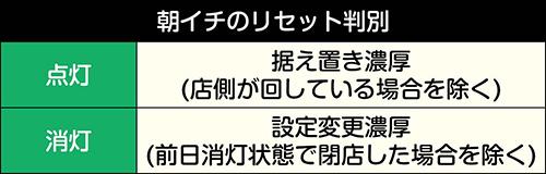 パチスロガメラ_有利区間ランプ_リセット判別