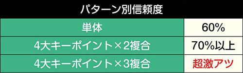 頂上対決SPリーチ_信頼度