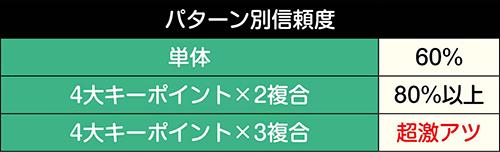 ガンダムユニコーン予告_パターン別信頼度