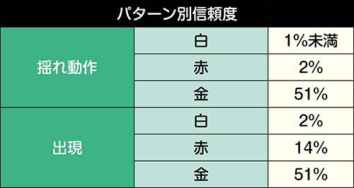 ガンダム役モノ可動予告信頼度