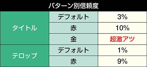 キャラSPリーチ_パターン別信頼度