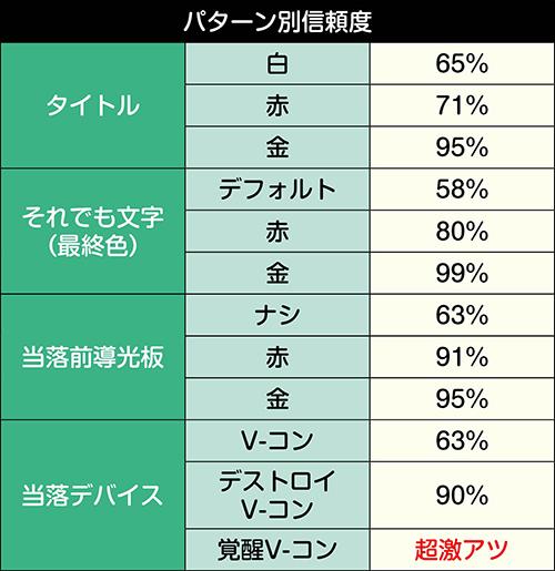 頂上対決SPリーチ_パターン別信頼度