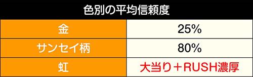 各予告の色別平均信頼度