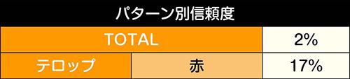 ライバル&ヒロインSP信頼度