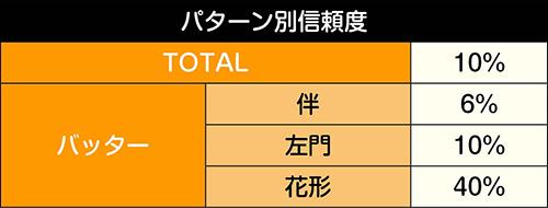 日米野球チャンス信頼度
