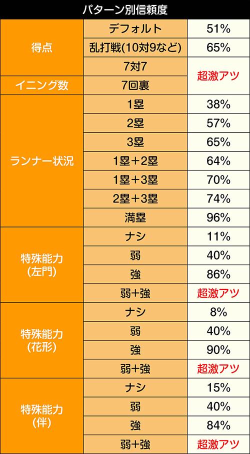 日本代表BATTLEモード_パターン別信頼度