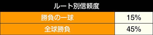 日本代表BATTLEモード_ルート別信頼度