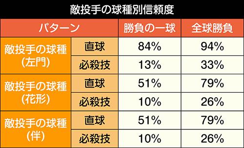 日本代表BATTLEモード_敵投手の球種別信頼度