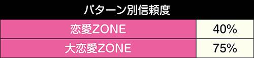 (大)恋愛ZONE信頼度