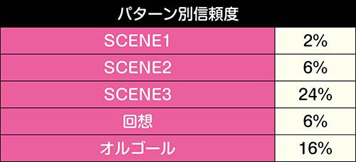 SCENE-UP連続予告信頼度