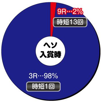 Pモモキュンソード閃撃_ヘソ内訳