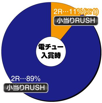 PAナムココレクション89ver_電チュー内訳