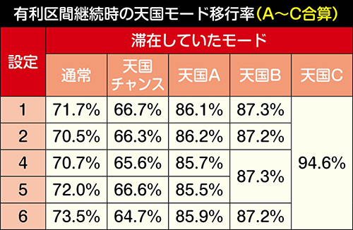 有利区間継続時の天国移行率(合算)