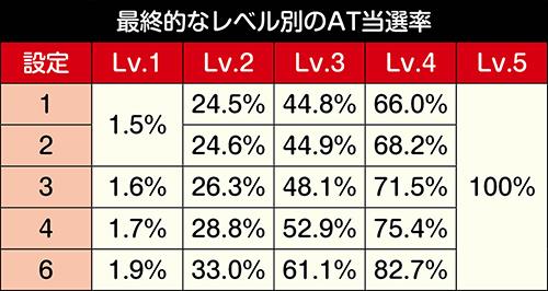 最終レベル別のAT当選率