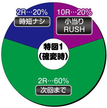 P新鬼武者_確変(特図1)