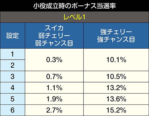 内部レベル別のボーナス当選率詳細①