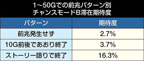 1~51Gの前兆パターン別・チャンスモードB滞在期待度