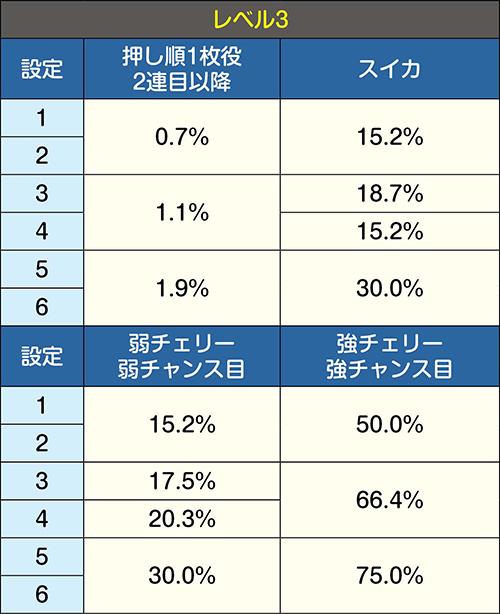 内部レベル別のボーナス当選率詳細③