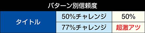 50%チャレンジ信頼度