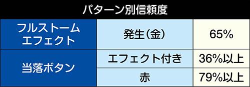 SPリーチ_パターン別信頼度