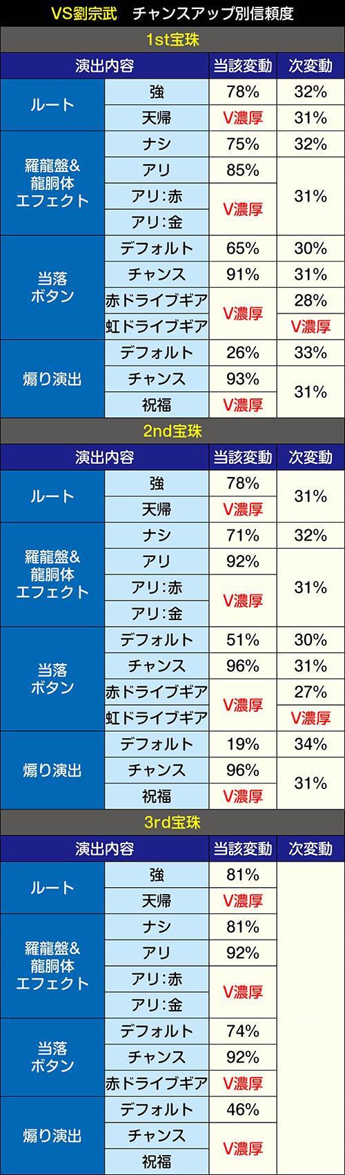 VS劉宗武・チャンスアップパターン別信頼度