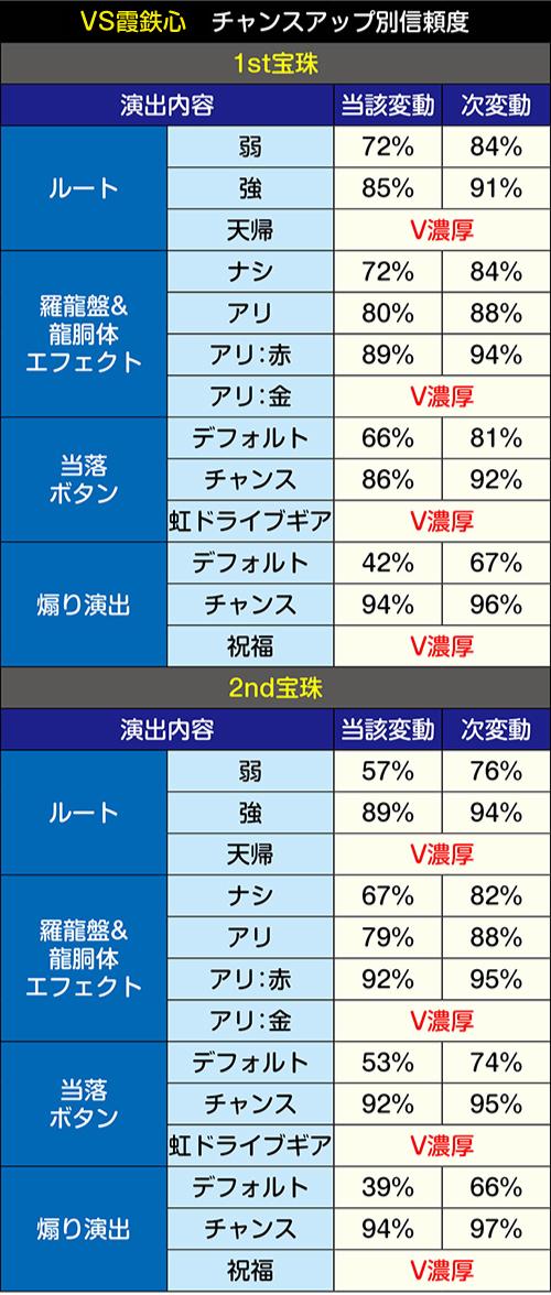 VS霞鉄心・チャンスアップパターン別信頼度