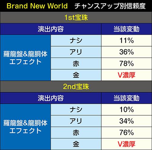 Brand New World信頼度