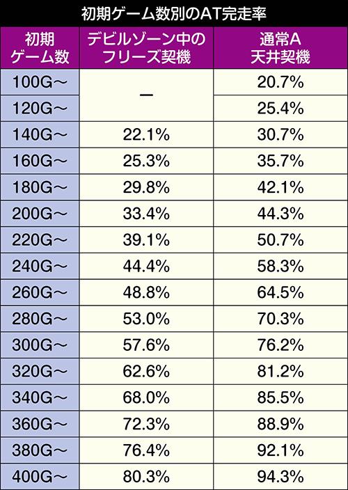初期ゲーム数別のAT完走率